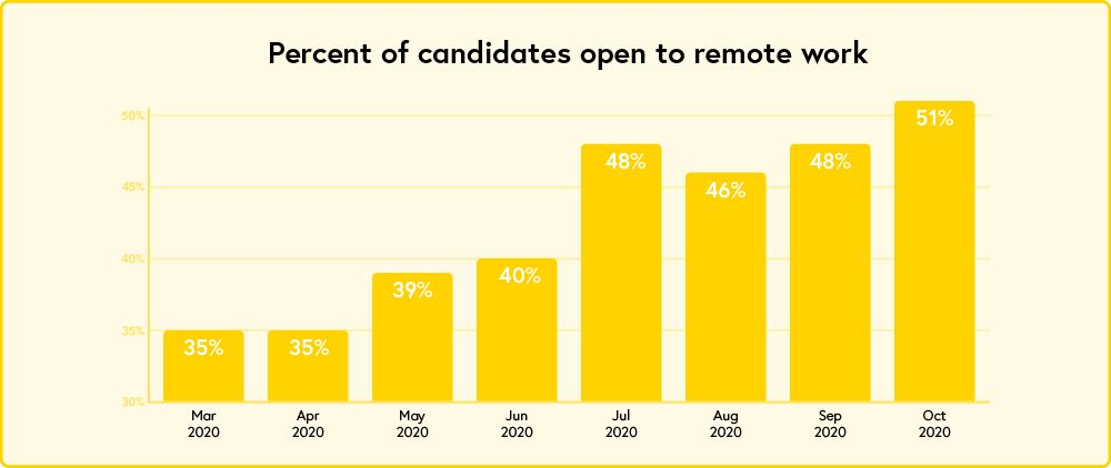 Increase of candidates open to remote work since March 2020